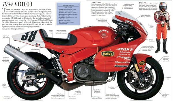 Harley busts onto the Superbike scene in 1994 with the creation of the VR1000.